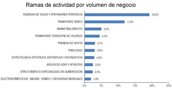 Agencias y turoperadores lideran el comercio electrónico en España con una facturación de 635 millones en el tercer trimestre