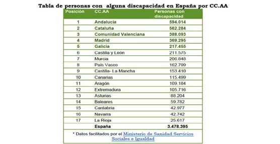 Sólo el 17% de las casas rurales en España son accesibles para personas con movilidad reducida según Toprural