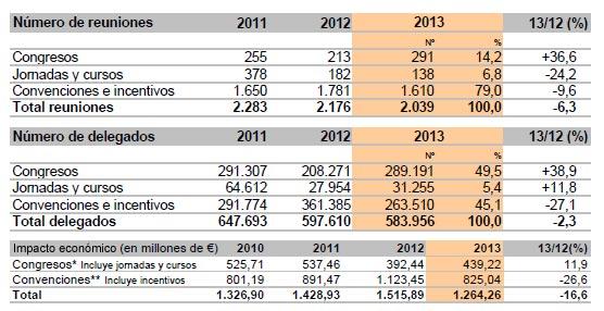 Barcelona reduce su actividad de reuniones en 2013, aunque aumenta significativamente sus congresos