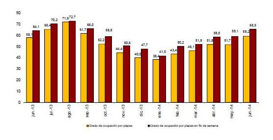 Las pernoctaciones aumentan un 2,0% en junio respecto al mismo mes de 2013, alcanzando los 31,4 millones