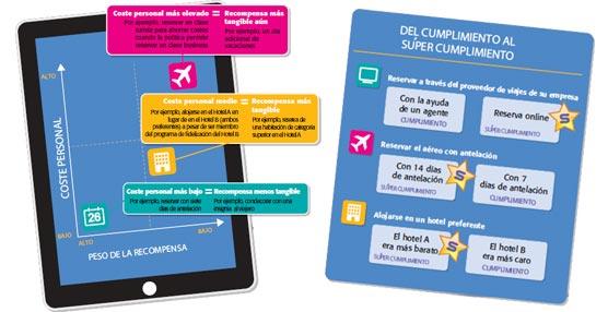 Carlson Wagonlit Travel se sirve del móvil para fomentar la fidelidad de los viajeros y el ahorro de costes para las compañías