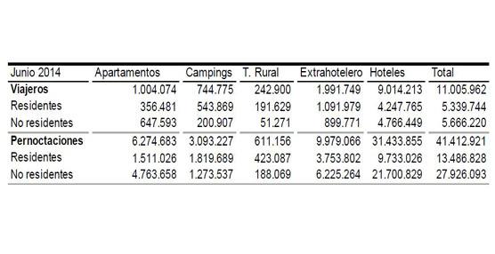 Las pernoctaciones en alojamientos turísticos extrahoteleros crecen un 3,2% en junio según las cifras del INE