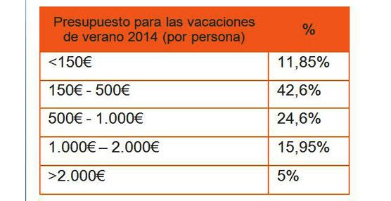 Casi la mitad de los españoles cuenta con un presupuesto de entre 150 y 500 euros para veranear según Niumba