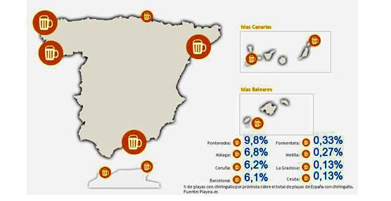 El 44% de las playas españolas cuenta con chiringuito en verano, con Galicia, Andalucía y Cataluña a la cabeza