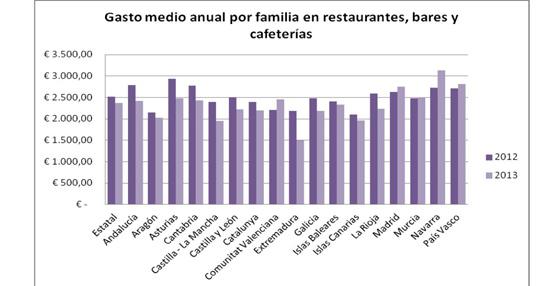 Las familias españolas gastaron cerca de 2.000 euros en 2013 en concepto de ocio urbano, 170 menos que en 2012