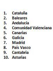 Cinco CCAA concentran el 94% del alquiler vacacional en España según Homelidays, con Cataluña a la cabeza