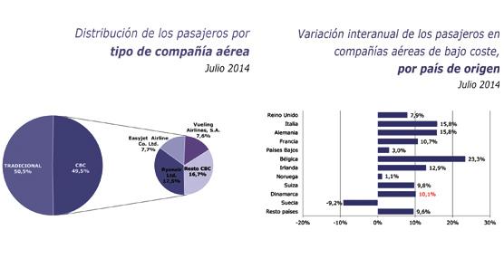 Las compañías aéreas de bajo coste rozan el 50% de desplazamientos el pasado mes, un 9,7% más que en 2013