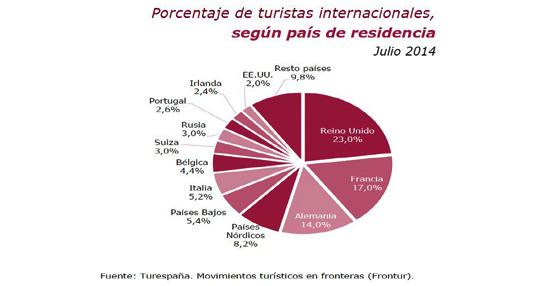 España recibe un 7% más de turistas internacionales y logra su mejor registro histórico de enero a julio