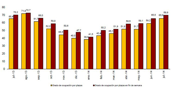Las pernoctaciones en hoteles disminuyen un 0,2% en julio respecto al mismo mes del año 2013
