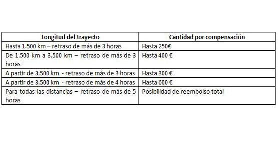 Flightright calcula que los españoles pierden más de 500 millones de euros anuales al no reclamar compensaciones