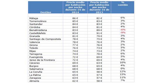 Los precios de los hoteles españoles crecen un 5% el primer semestre, con una media de 107 euros según Hoteles.com