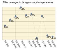 La facturación de agencias cayó en mayo y junio, rompiendo con la tendencia positiva mostrada desde septiembre de 2013