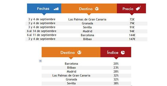Se duplican las búsquedas de las ciudades del Mundial de Baloncesto, con la capital encabezando la lista