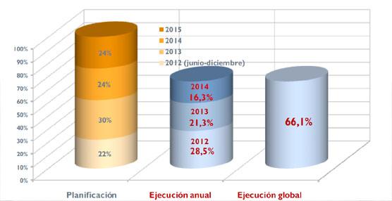 El Gobierno pone en marcha en poco más de dos años el 66% de las medidas recogidas en el Plan Nacional e Integral de Turismo