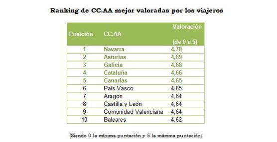 Navarra, Asturias y Galicia son las regiones que mejor valoración reciben entre las opiniones de viajeros de Toprural