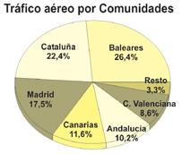 Las aerolíneas de 'bajo coste' concentran la mitad del tráfico aéreo hacia España, con cuatro millones de viajeros en agosto