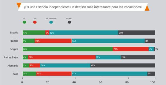 El 52% de los españoles no se vería afectado por el referéndum escocés a la hora de elegir el país como destino vacacional