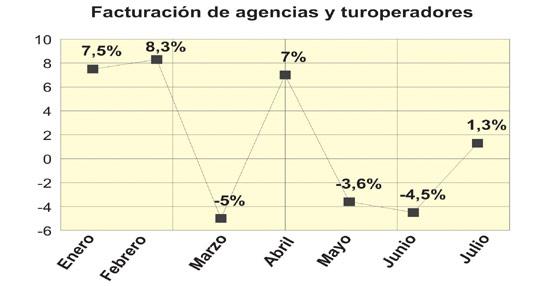 La facturación de las agencias de viajes crece tímidamente en julio, rompiendo con la tendencia negativa de mayo y junio