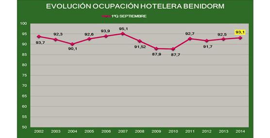 Benidorm supera el 93% de ocupación hotelera media en la primera quincena de septiembre