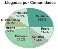 España recibe en agosto nueve millones de turistas, la mejor cifra de la historia y casi un 9% más que en el mismo mes de 2013