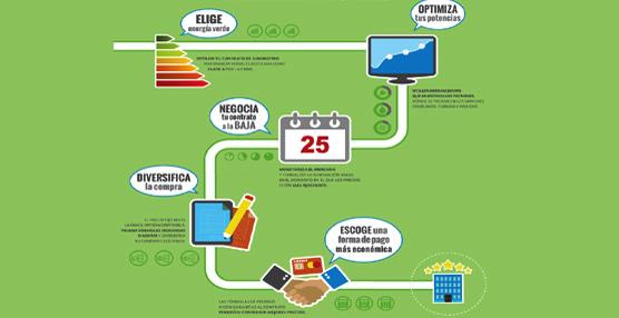 ITH, en colaboración con Axpo, desarrolla una guía con criterios básicos para la compra de energía
