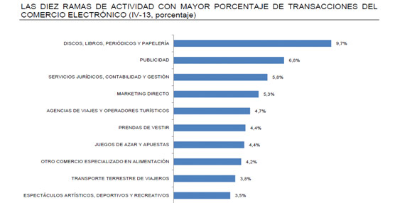 Agencias de viajes y turoperadores lideran el comercio electrónico en el mercado español, concentrando el 14% del volumen de negocio