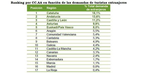 Cataluña, Andalucía y Castilla y León, los destinos rurales preferidos por los extranjeros este verano