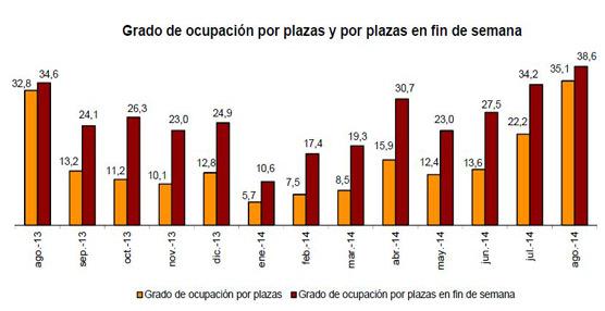 22,5 millones de personas pernoctaron en agosto en alojamientos turísticos extrahoteler0s, un 4,1% más
