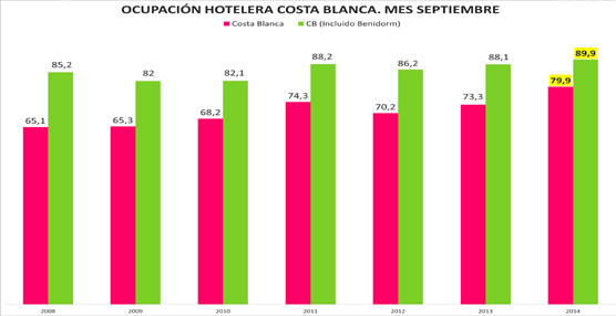 Repunte de ocupación en los hoteles de la Costa Blanca el pasado mes de septiembre gracias al turismo extranjero