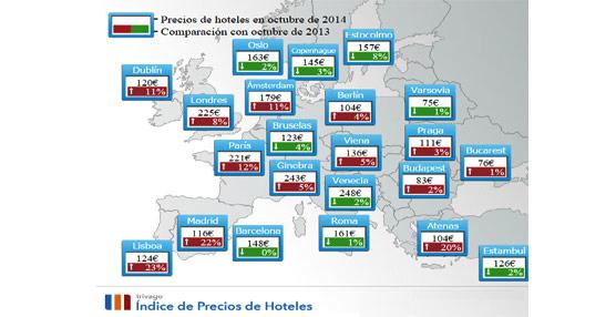 Los precios de los hoteles españoles bajan un 9% en octubre, si bien se mantienen más caros que hace un año