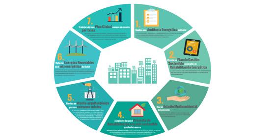 ITH, en colaboración con COAM y Construible, desarrolla una guía con criterios de rehabilitación sostenible