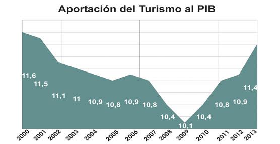 La aportación del Turismo al PIB español asciende al 11,4% en 2013, el nivel más alto de la última década