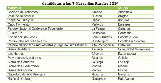 El buscador de alojamientos Toprural presenta las candidatas a convertirse en las '7 Maravillas Rurales 2014'