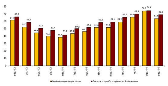 Las pernoctaciones en establecimientos hoteleros aumentan un 3,7% en septiembre respecto al mismo mes de 2013