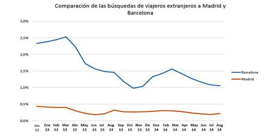 Madrid es el destino preferido entre el turismo nacional y Barcelona entre el extranjero según trivago.es