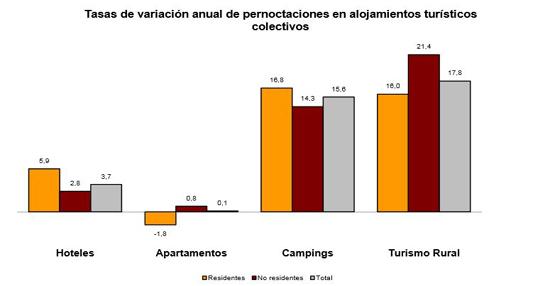 Septiembre deja un 5,3% de aumento en pernoctaciones extrahoteleras respecto al mismo mes de 2013