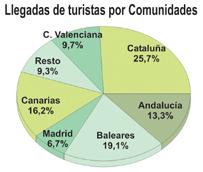 España supera por primera vez desde que existen registros la cifra de 58 millones de turistas en los primeros diez meses del año