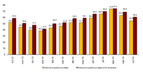 Los establecimientos hoteleros aumentan sus pernoctaciones un 5,1% en octubre respecto al año pasado