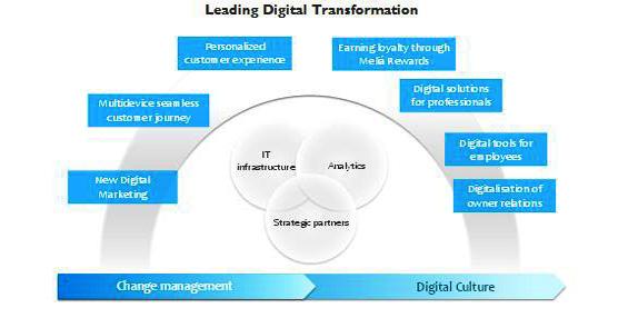 Nueva estrategia de relación con el cliente Meliá Digital para pilotar la transformación digital de toda la compañía