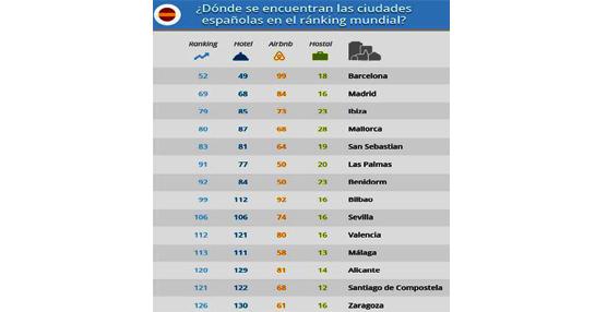 Barcelona es la ciudad española más cara en alojamientos según el Acommodation Price Index de GoEuro