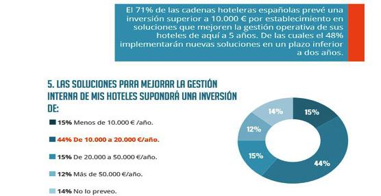 Las cadenas hoteleras priorizarán las inversiones en tecnología destinadas a optimizar la gestión operativa