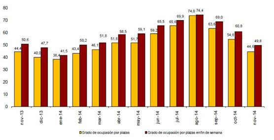 Leve caída del 0,1% para las pernoctaciones en establecimientos hoteleros el pasado mes de noviembre