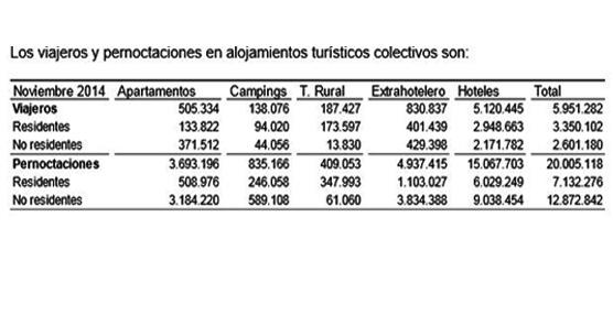 Leve caída del 1,7% para las pernoctaciones en alojamientos turísticos extrahoteleros el pasado mes