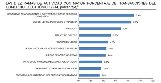 Agencias de viajes y aerolíneas dominan el comercio 'online' en el mercado español, con pesos respectivos del 15% y 10%