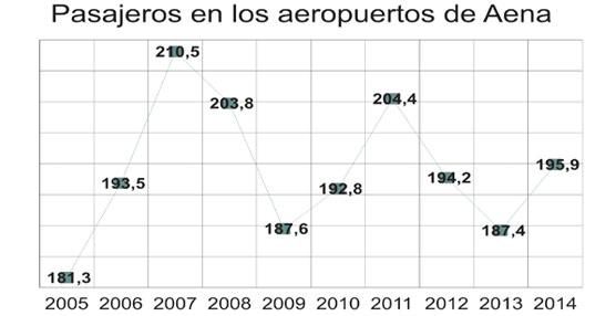 El tráfico aéreo pone fin a dos años de caídas y crece en España por encima del 4% en 2014, hasta los 196 millones de pasajeros