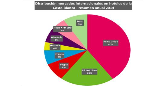La Costa Blanca sigue la tendencia anunciada por Benidorm y marca máximos anuales en ocupación hotelera