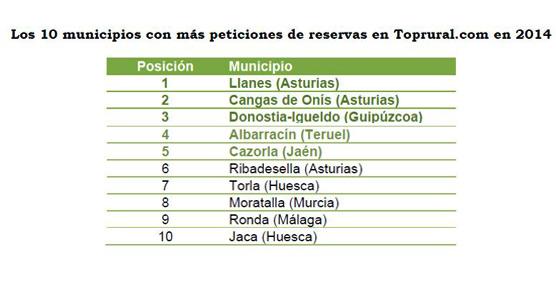 Pirineo Aragonés, Sierra de Gredos y Sierra Norte de Madrid son los destinos más demandados en 2014