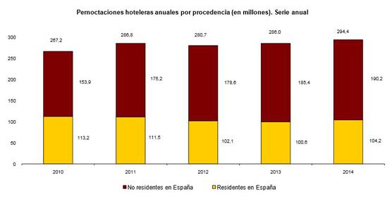Las pernoctaciones en hoteles rozaron los 300 millones en 2014, con un aumento del 2,9% respecto a 2013