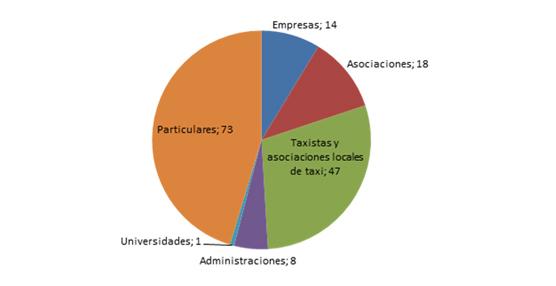 La CNMC organiza las respuestas a su consulta sobre Economía Colaborativa para elaborar un informe final