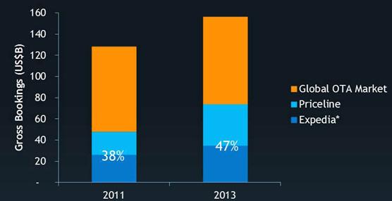 Las dos grandes agencias 'online' acaparan cerca de la mitad de las ventas en la Red y su peso irá en aumento en los próximos años